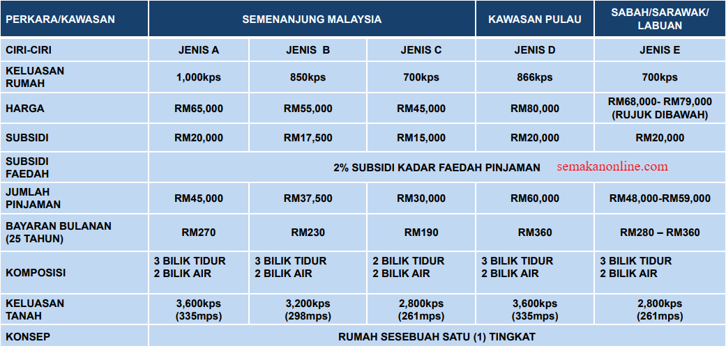 Rumah Mesra Rakyat 2017 Sabah Harbolnas M
