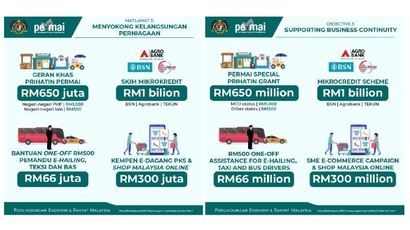 GKP Tambahan Sehingga RM1,000 PKS Untuk Negeri PKP